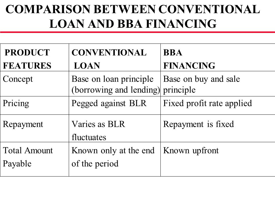 COMPARISON BETWEEN CONVENTIONAL LOAN AND BBA FINANCING PRODUCTCONVENTIONAL BBA FEATURES LOAN FINANCING ConceptBase on loan principleBase on buy and sa