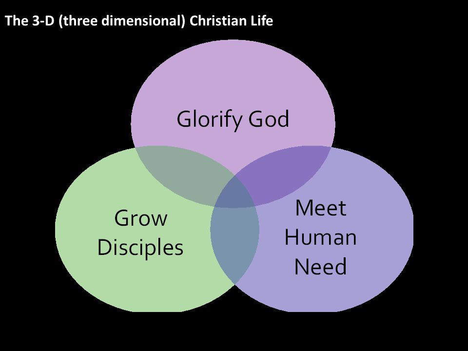 The 3-D (three dimensional) Christian Life