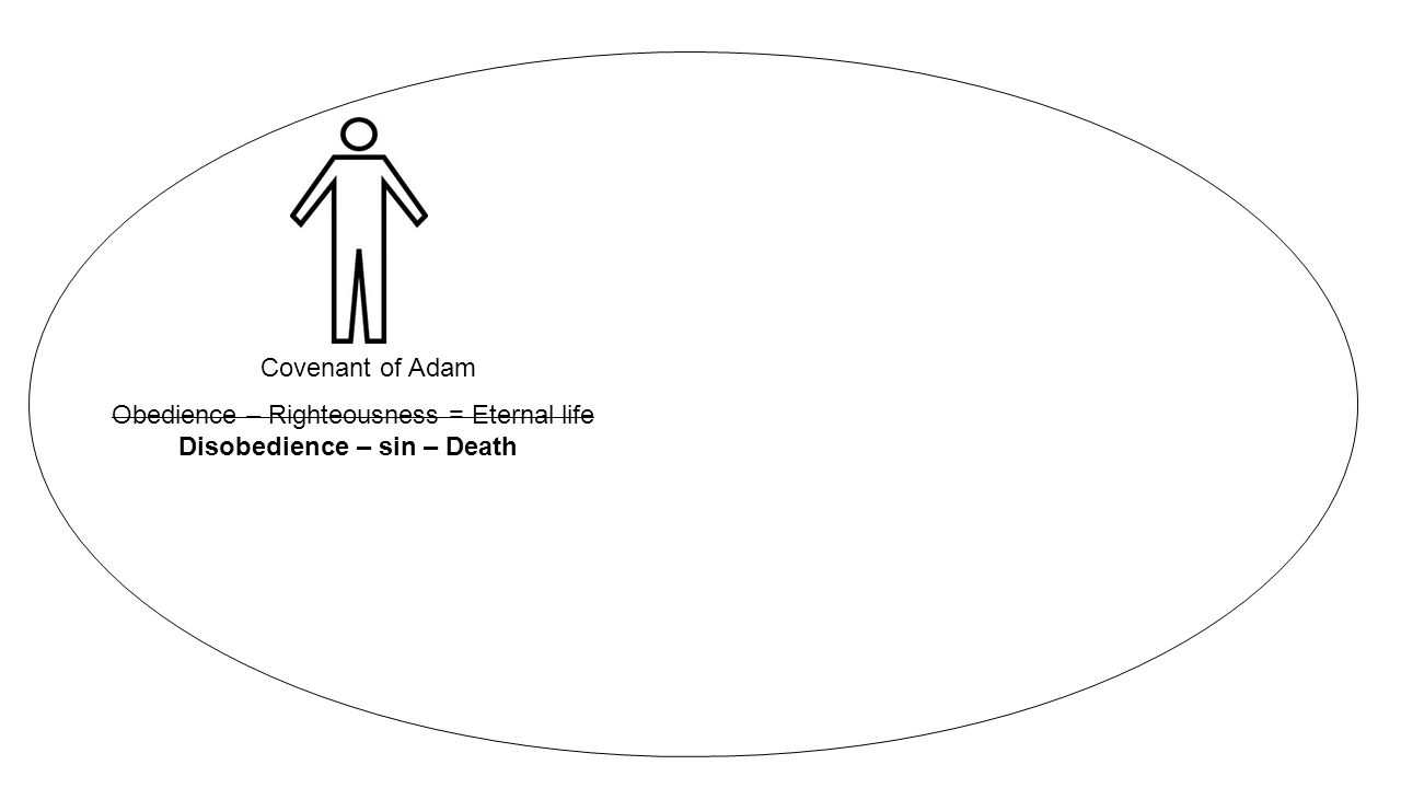 Covenant of Adam Obedience – Righteousness = Eternal life Disobedience – sin – Death