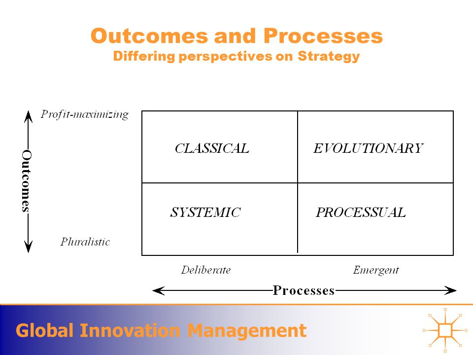 Global Innovation Management Outcomes and Processes Differing perspectives on Strategy