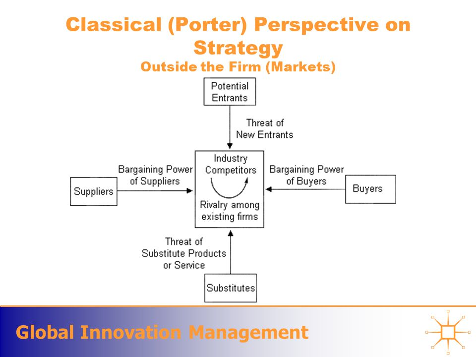 Global Innovation Management Classical (Porter) Perspective on Strategy Outside the Firm (Markets)