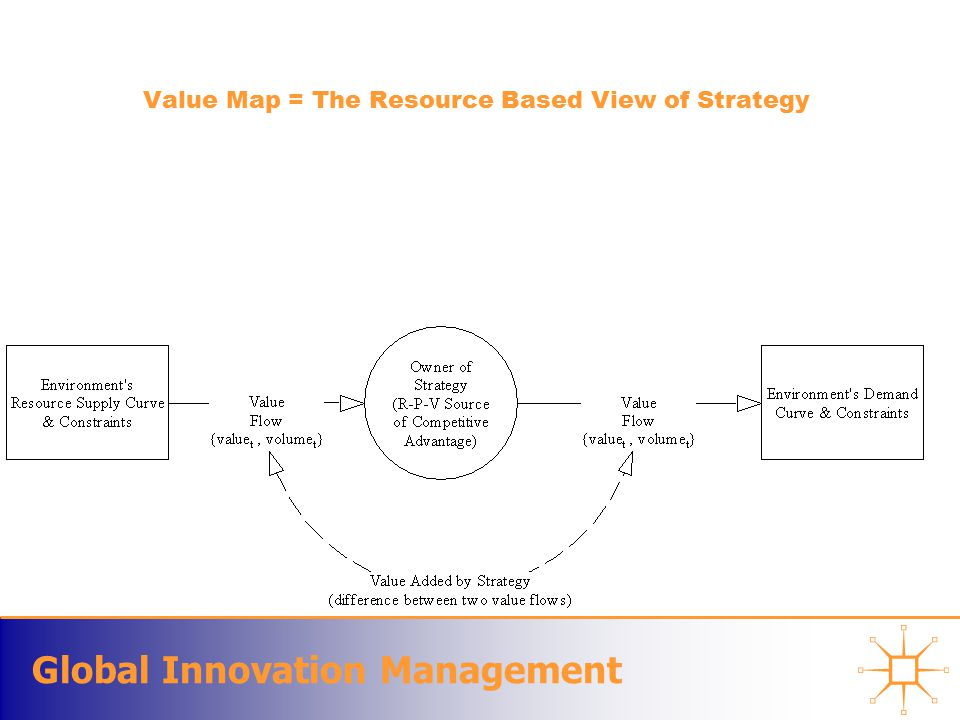 Global Innovation Management Value Map = The Resource Based View of Strategy