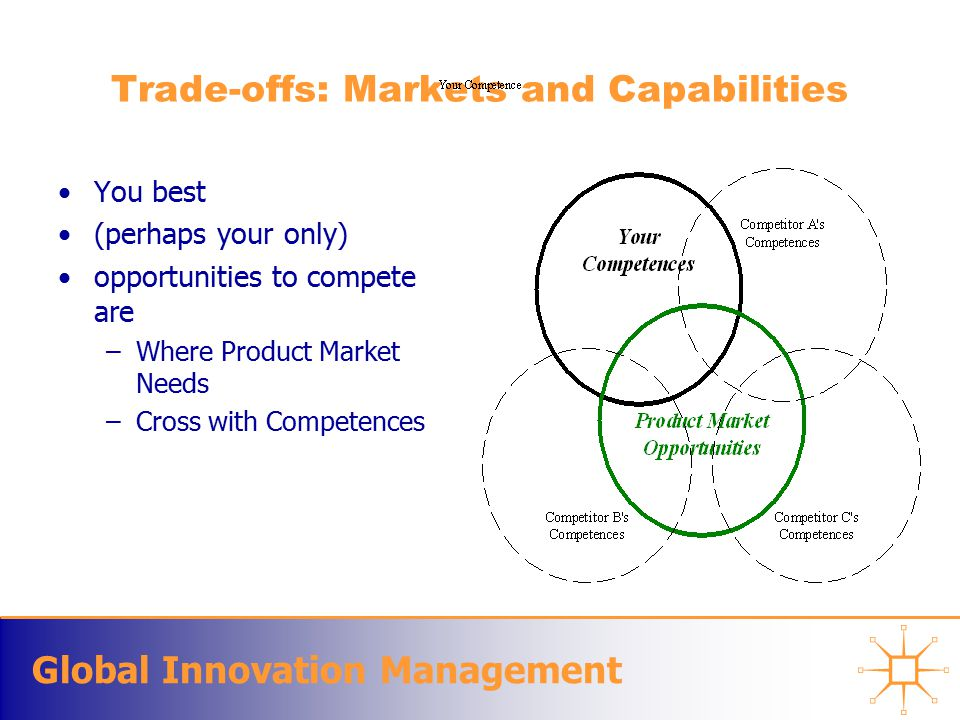 Global Innovation Management Trade-offs: Markets and Capabilities You best (perhaps your only) opportunities to compete are –Where Product Market Needs –Cross with Competences