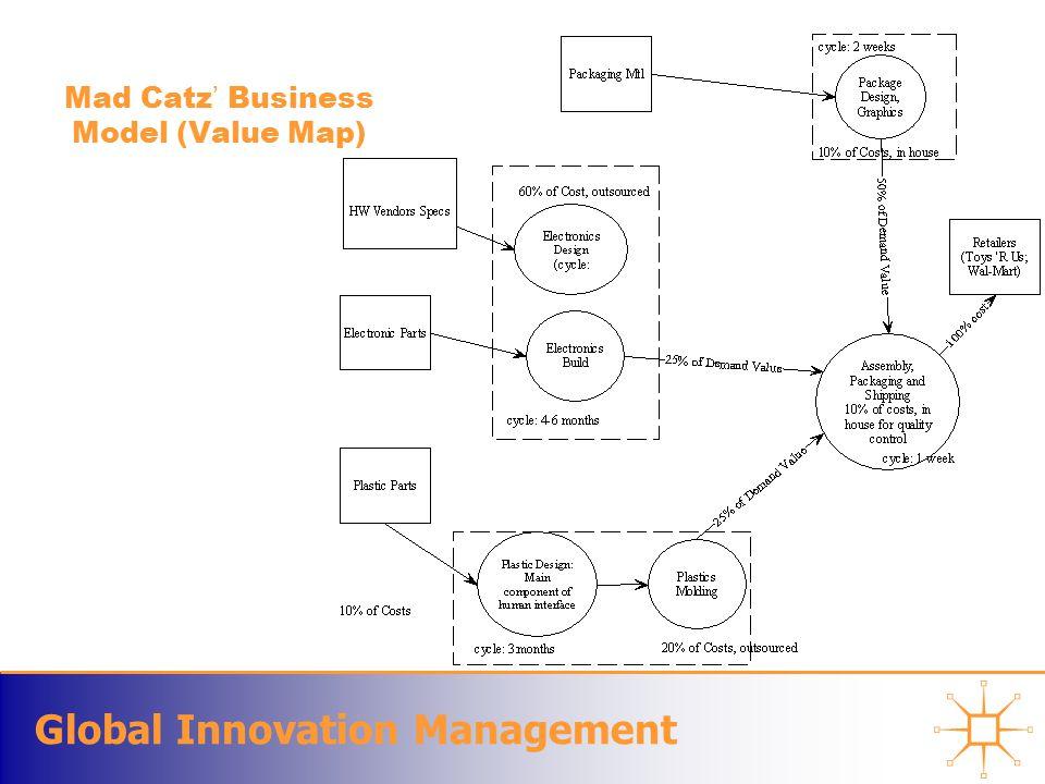 Global Innovation Management Mad Catz ' Business Model (Value Map)