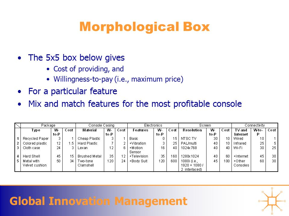Global Innovation Management Morphological Box The 5x5 box below gives Cost of providing, and Willingness-to-pay (i.e., maximum price) For a particular feature Mix and match features for the most profitable console