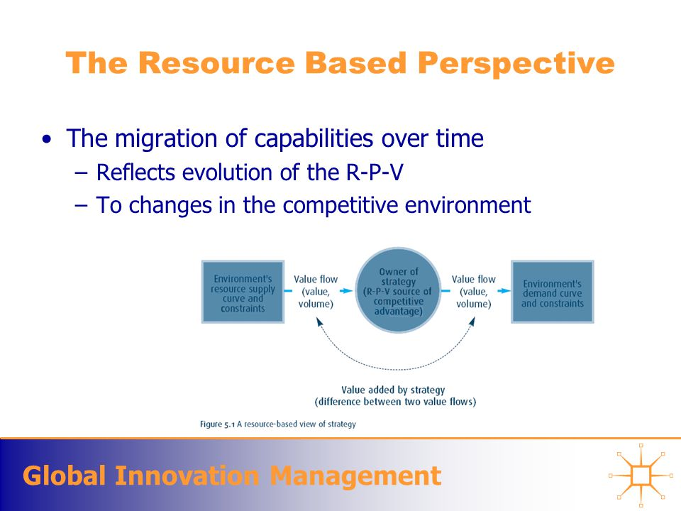 Global Innovation Management The Resource Based Perspective The migration of capabilities over time –Reflects evolution of the R-P-V –To changes in the competitive environment