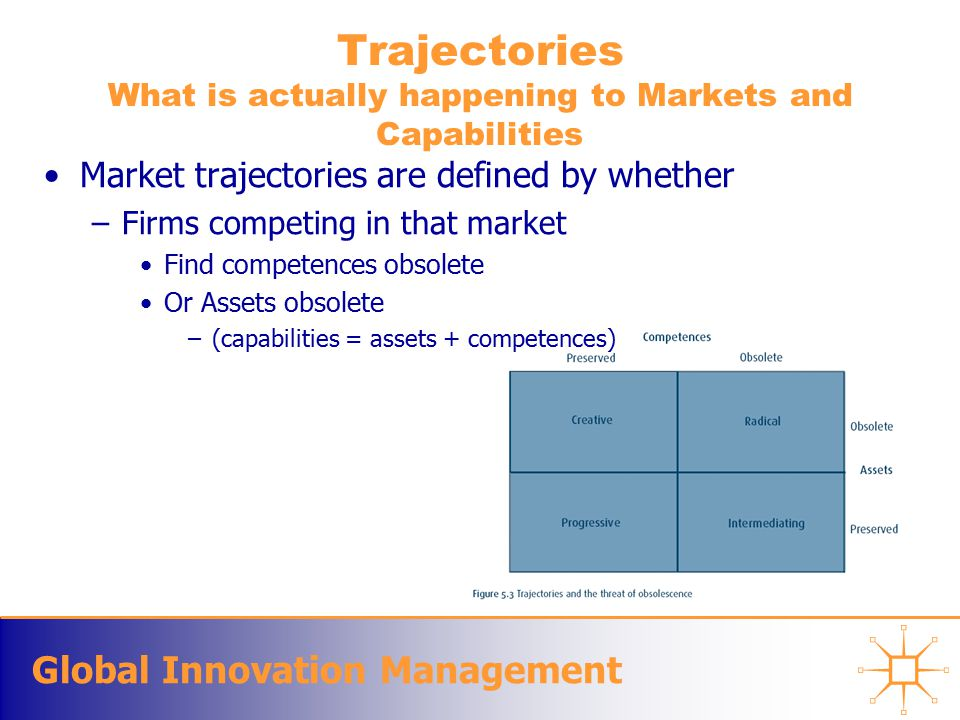 Global Innovation Management Trajectories What is actually happening to Markets and Capabilities Market trajectories are defined by whether –Firms competing in that market Find competences obsolete Or Assets obsolete –(capabilities = assets + competences)