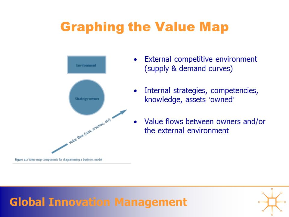 Global Innovation Management Graphing the Value Map External competitive environment (supply & demand curves) Internal strategies, competencies, knowledge, assets 'owned' Value flows between owners and/or the external environment