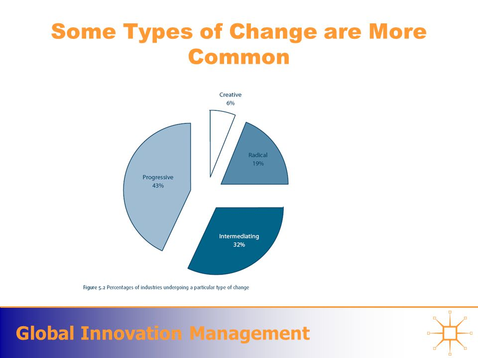 Global Innovation Management Some Types of Change are More Common