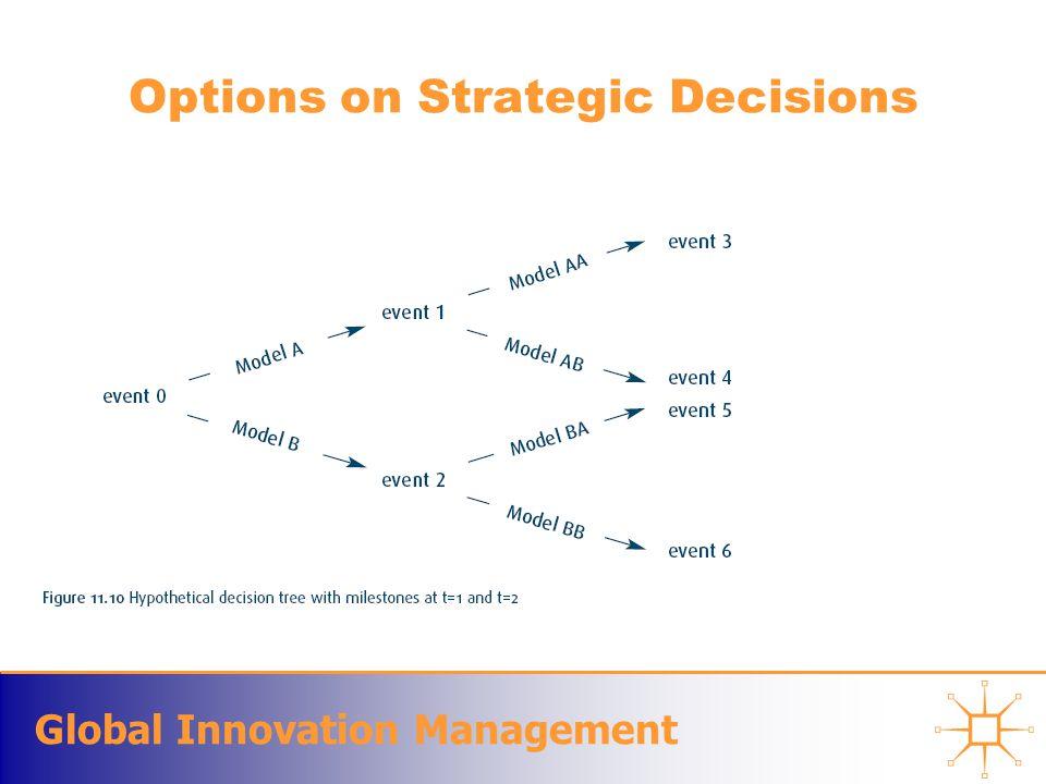 Global Innovation Management Options on Strategic Decisions