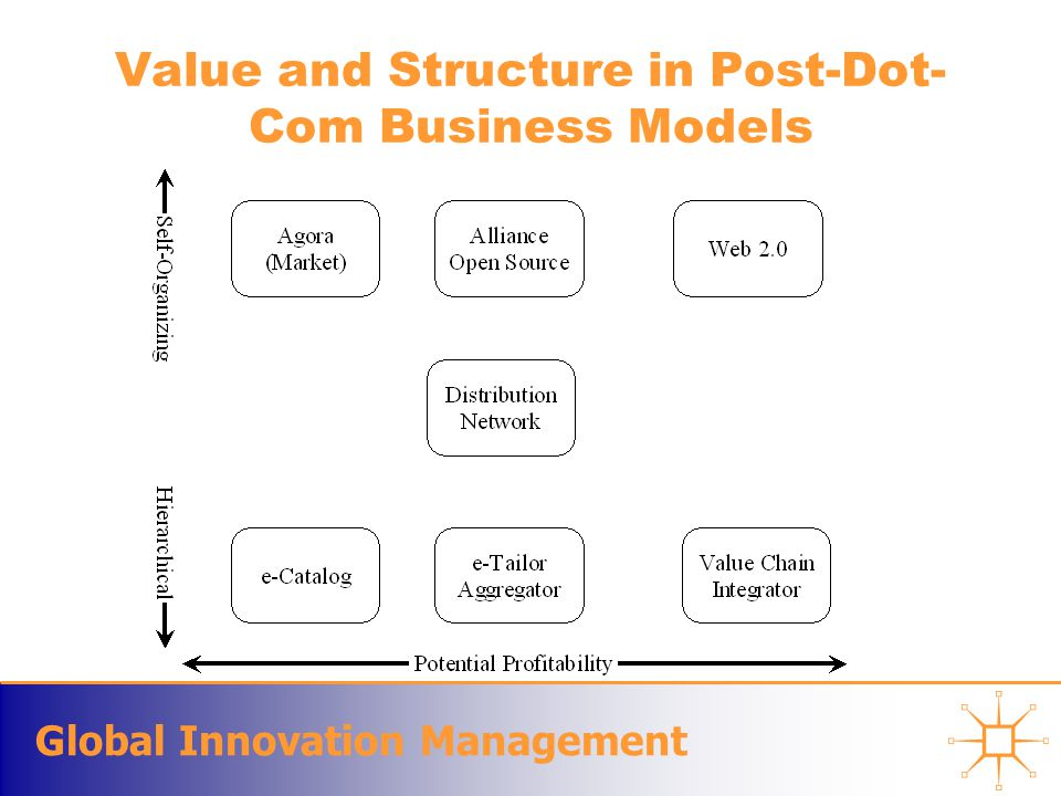 Global Innovation Management Value and Structure in Post-Dot- Com Business Models
