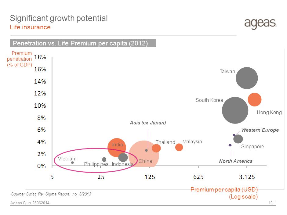 Ageas Club 26062014 10 North America Western Europe South Korea Singapore Hong Kong Taiwan Malaysia Thailand China Asia (ex Japan) Indonesia Vietnam India Philippines Premium penetration (% of GDP) Premium per capita (USD) (Log scale) Significant growth potential Life insurance Penetration vs.