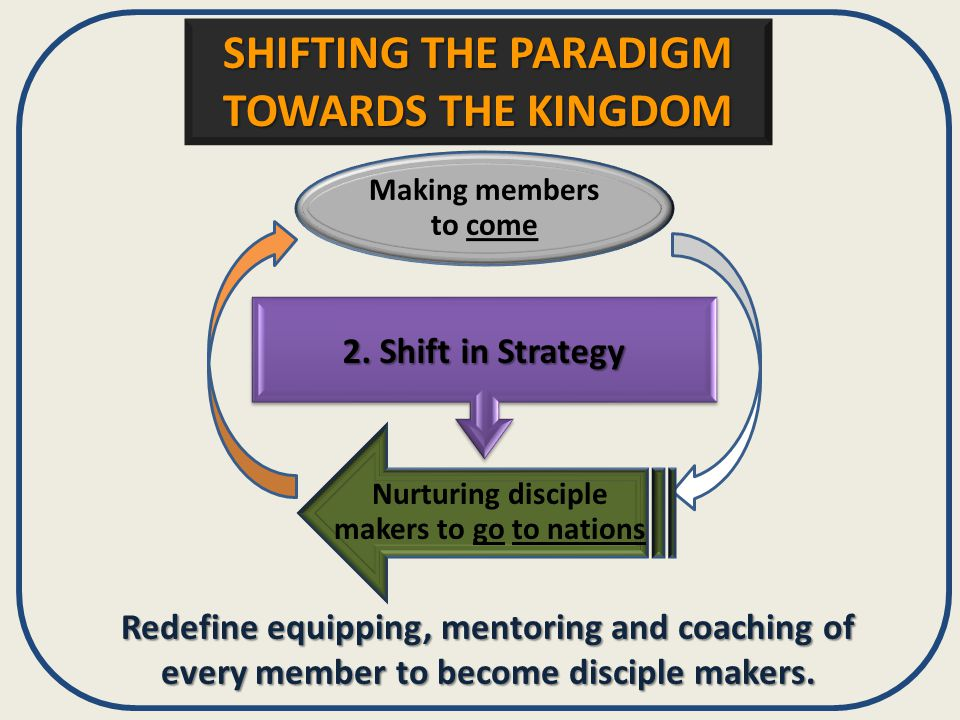 2. Shift in Strategy Redefine equipping, mentoring and coaching of every member to become disciple makers. Making members to come Nurturing disciple m