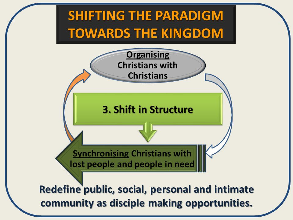 3. Shift in Structure Redefine public, social, personal and intimate community as disciple making opportunities. Organising Christians with Christians
