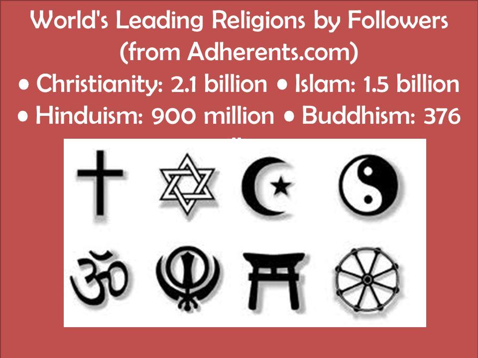 World's Leading Religions by Followers (from Adherents.com) Christianity: 2.1 billion Islam: 1.5 billion Hinduism: 900 million Buddhism: 376 million
