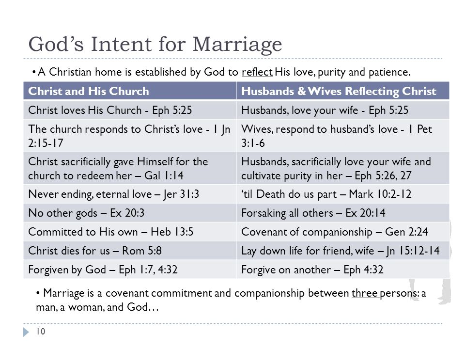God's Intent for Marriage 10 Christ and His ChurchHusbands & Wives Reflecting Christ Christ loves His Church - Eph 5:25Husbands, love your wife - Eph 5:25 The church responds to Christ's love - 1 Jn 2:15-17 Wives, respond to husband's love - 1 Pet 3:1-6 Christ sacrificially gave Himself for the church to redeem her – Gal 1:14 Husbands, sacrificially love your wife and cultivate purity in her – Eph 5:26, 27 Never ending, eternal love – Jer 31:3'til Death do us part – Mark 10:2-12 No other gods – Ex 20:3Forsaking all others – Ex 20:14 Committed to His own – Heb 13:5Covenant of companionship – Gen 2:24 Christ dies for us – Rom 5:8Lay down life for friend, wife – Jn 15:12-14 Forgiven by God – Eph 1:7, 4:32Forgive on another – Eph 4:32 A Christian home is established by God to reflect His love, purity and patience.