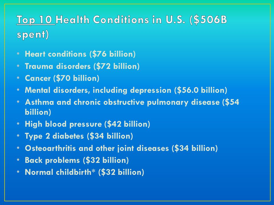 Heart conditions ($76 billion) Trauma disorders ($72 billion) Cancer ($70 billion) Mental disorders, including depression ($56.0 billion) Asthma and chronic obstructive pulmonary disease ($54 billion) High blood pressure ($42 billion) Type 2 diabetes ($34 billion) Osteoarthritis and other joint diseases ($34 billion) Back problems ($32 billion) Normal childbirth* ($32 billion)