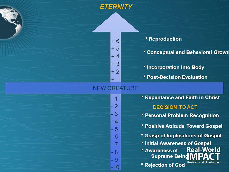NEW CREATURE -10 - 9 - 8 - 7 - 6 - 5 - 4 + 3 + 1 - 3 - 2 - 1 + 2 + 4 + 5 + 6  Initial Awareness of Gospel  Rejection of God  Awareness of Supreme B