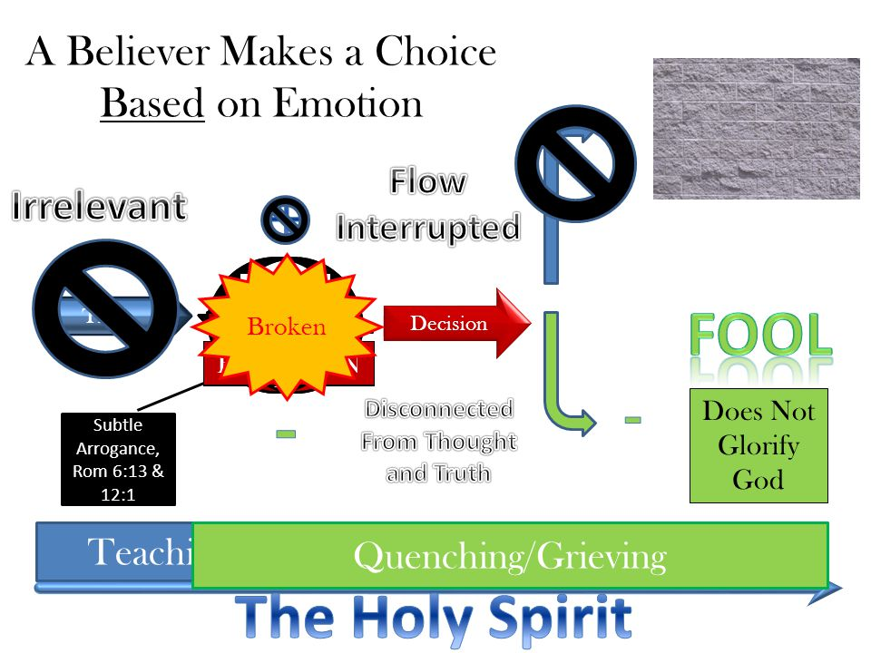 A Believer Makes a Choice Based on Emotion You Truth Decision Glorifies God Does Not Glorify God TeachingLeading Quenching/Grieving Subtle Arrogance, Rom 6:13 & 12:1 thought EMOTION thought EMOTION Broken