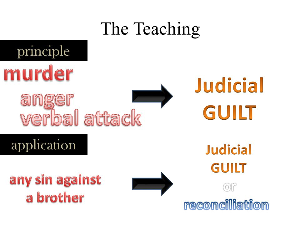 Evaluations SinsHuman justiceDivine Justice v21 MurderGuiltynot specified but...