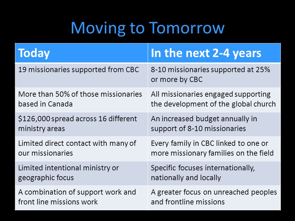 Moving to Tomorrow TodayIn the next 2-4 years 19 missionaries supported from CBC8-10 missionaries supported at 25% or more by CBC More than 50% of those missionaries based in Canada All missionaries engaged supporting the development of the global church $126,000 spread across 16 different ministry areas An increased budget annually in support of 8-10 missionaries Limited direct contact with many of our missionaries Every family in CBC linked to one or more missionary families on the field Limited intentional ministry or geographic focus Specific focuses internationally, nationally and locally A combination of support work and front line missions work A greater focus on unreached peoples and frontline missions
