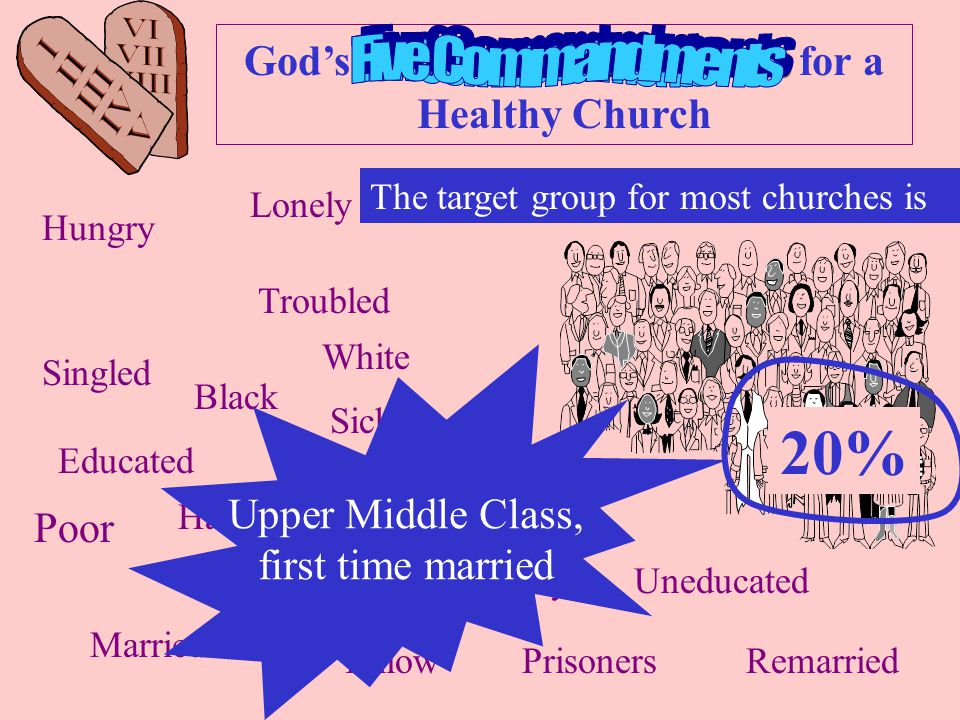 Ten Commandments God's Ten Commandments for a Healthy Church Hungry Lonely Troubled Wealthy Poor Singled Married Remarried Black White Yellow Educated Uneducated Sick Healthy Handicapped The target group for most churches is Upper Middle Class, first time married 20% Prisoners