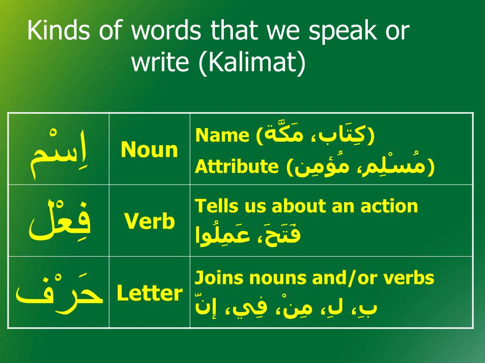 Kinds of words that we speak or write (Kalimat) اِسْم Noun Name ( كِتَاب، مَكَّة ) Attribute ( مُسْلِم، مُؤمِن ) فِعْل Verb Tells us about an action ف