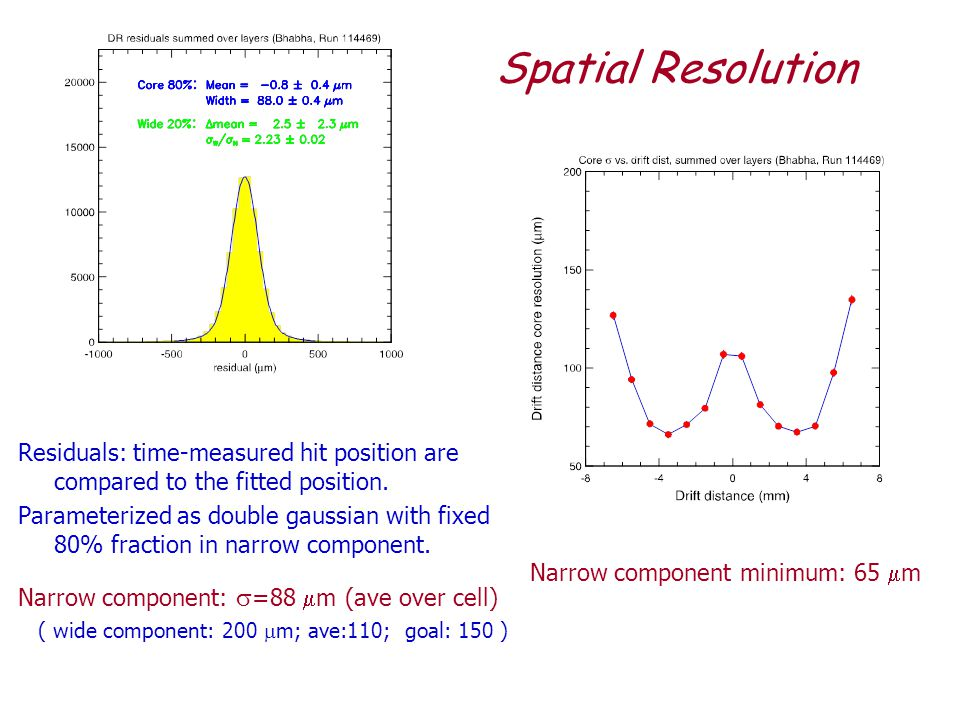 Spatial Resolution Residuals: time-measured hit position are compared to the fitted position.