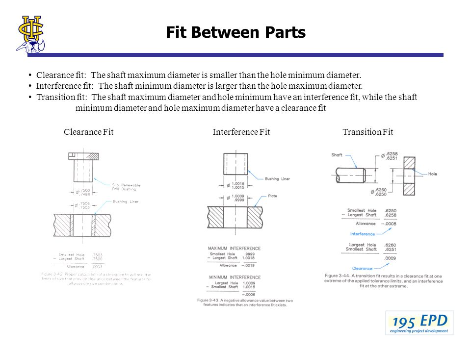 Fit Between Parts Clearance FitInterference FitTransition Fit Clearance fit: The shaft maximum diameter is smaller than the hole minimum diameter.