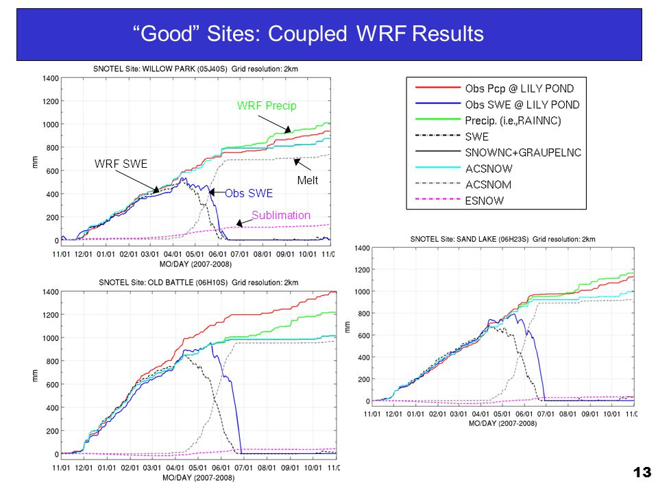 13 Good Sites: Coupled WRF Results WRF Precip WRF SWE Obs SWE Sublimation Melt