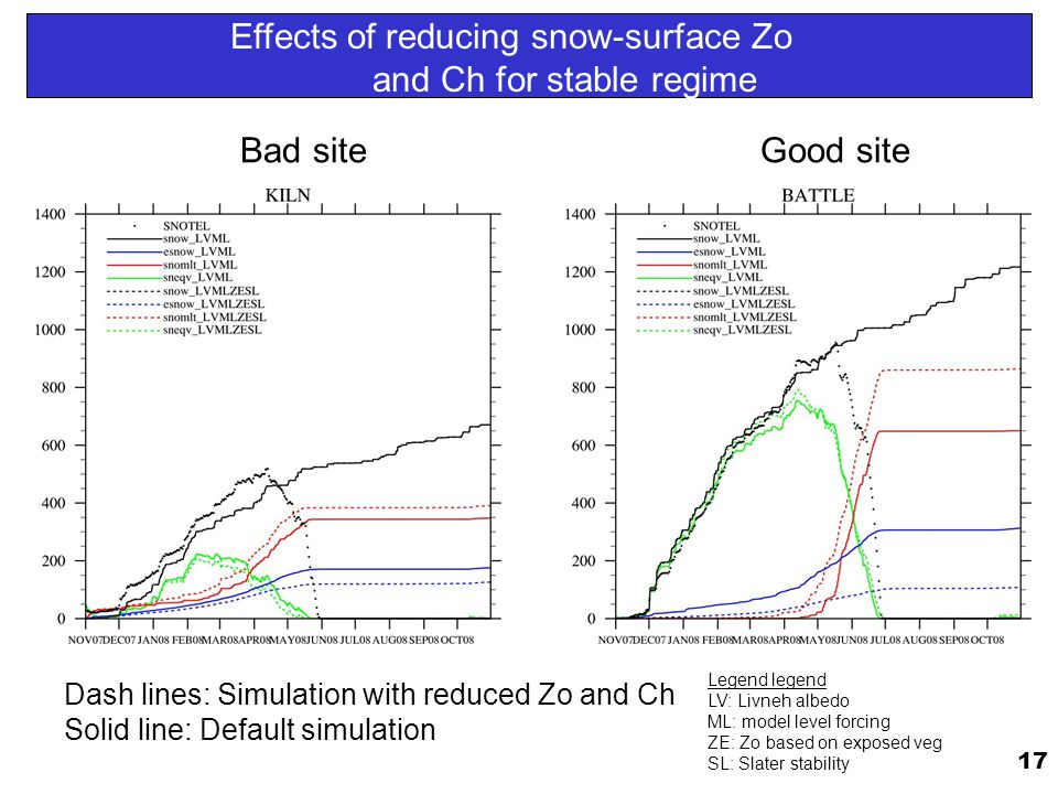 17 Effects of reducing snow-surface Zo and Ch for stable regime Bad siteGood site Dash lines: Simulation with reduced Zo and Ch Solid line: Default simulation Legend legend LV: Livneh albedo ML: model level forcing ZE: Zo based on exposed veg SL: Slater stability