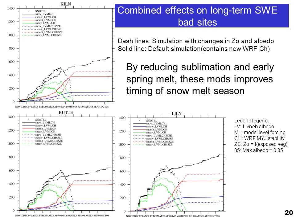 20 Combined effects on long-term SWE bad sites Dash lines: Simulation with changes in Zo and albedo Solid line: Default simulation(contains new WRF Ch) By reducing sublimation and early spring melt, these mods improves timing of snow melt season Legend legend LV: Livneh albedo ML: model level forcing CH: WRF MYJ stability ZE: Zo = f(exposed veg) 85: Max albedo = 0.85