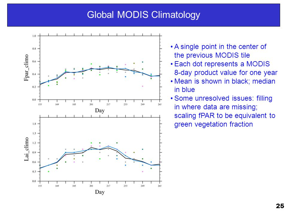 25 Global MODIS Climatology A single point in the center of the previous MODIS tile Each dot represents a MODIS 8-day product value for one year Mean is shown in black; median in blue Some unresolved issues: filling in where data are missing; scaling fPAR to be equivalent to green vegetation fraction