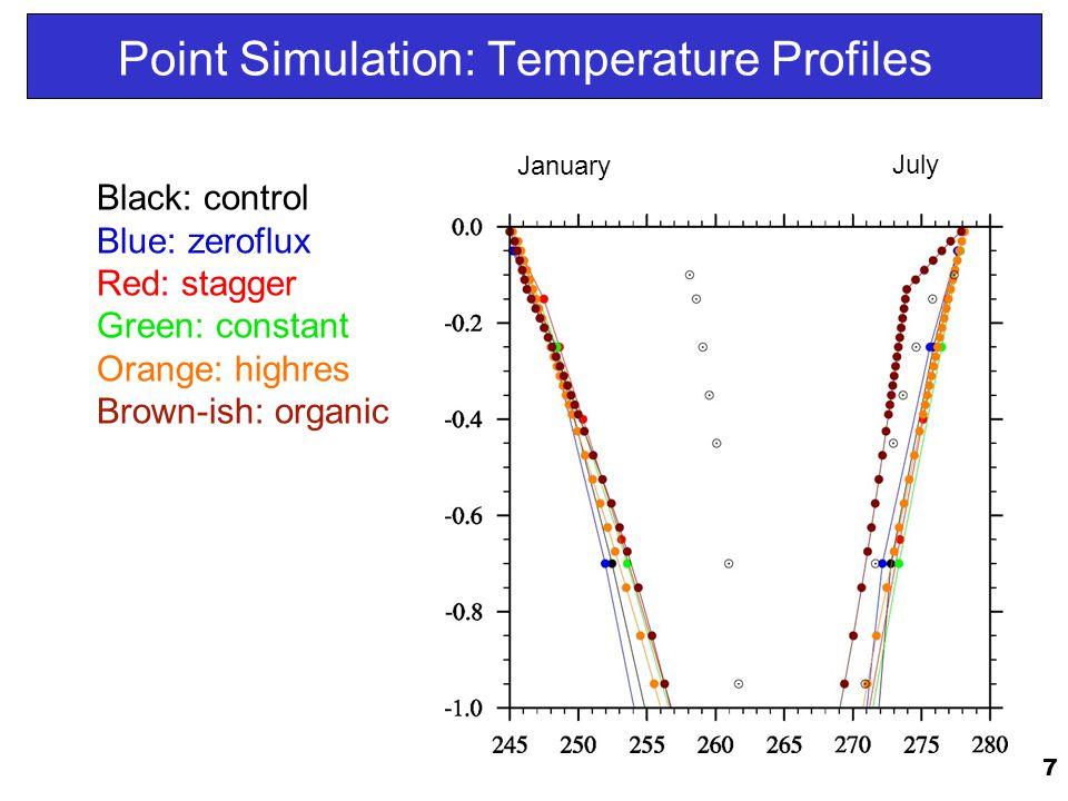 8 Point Simulation: Snow Depth Black: control Blue: zeroflux Red: stagger Green: constant Orange: highres Brown-ish: organic Snow depth much too low Snow Depth [cm] 1995 1996 1997 1998 1999 2000 2001 2002 2003 2004 2005 2006