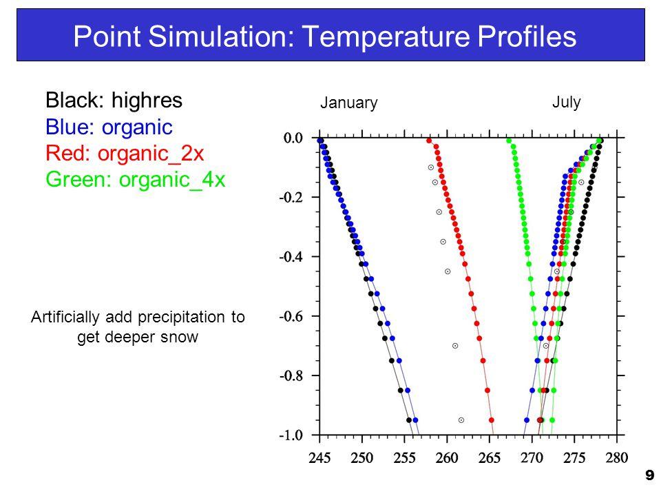 10 Point Simulation: Snow Depth Black: highres Blue: organic Red: snow z 0 Green: herb.