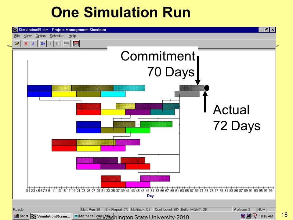 One Simulation Run Commitment 70 Days Actual 72 Days 18 © Washington State University-2010