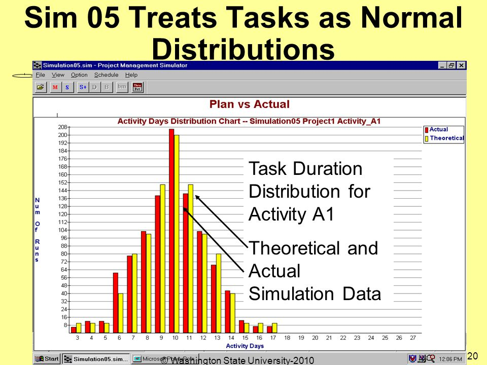 Sim 05 Treats Tasks as Normal Distributions Task Duration Distribution for Activity A1 Theoretical and Actual Simulation Data 20 © Washington State University-2010