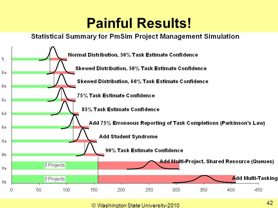 Painful Results! 42 © Washington State University-2010