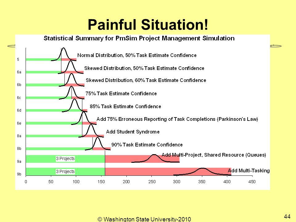Painful Situation! 44 © Washington State University-2010