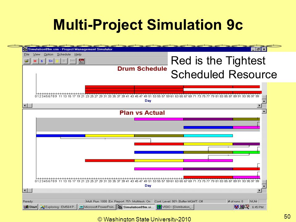 Multi-Project Simulation 9c Red is the Tightest Scheduled Resource 50 © Washington State University-2010