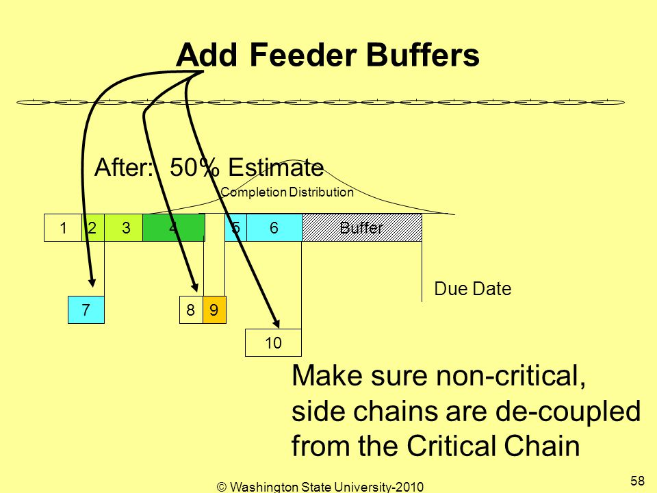 Add Feeder Buffers Completion Distribution Due Date Buffer After: 50% Estimate 123456 789 10 Make sure non-critical, side chains are de-coupled from the Critical Chain 58 © Washington State University-2010