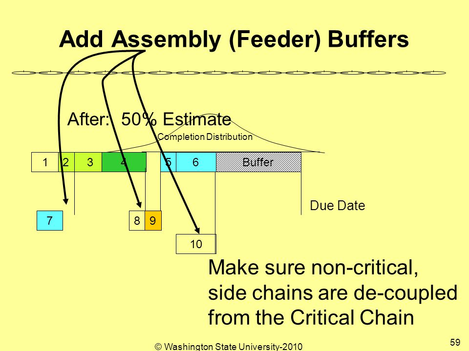 Add Assembly (Feeder) Buffers Completion Distribution Due Date Buffer After: 50% Estimate 123456 789 10 Make sure non-critical, side chains are de-coupled from the Critical Chain 59 © Washington State University-2010