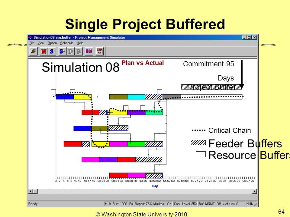 Single Project Buffered Project Buffer Resource Buffers Critical Chain Simulation 08 Commitment 95 Days Feeder Buffers 64 © Washington State University-2010