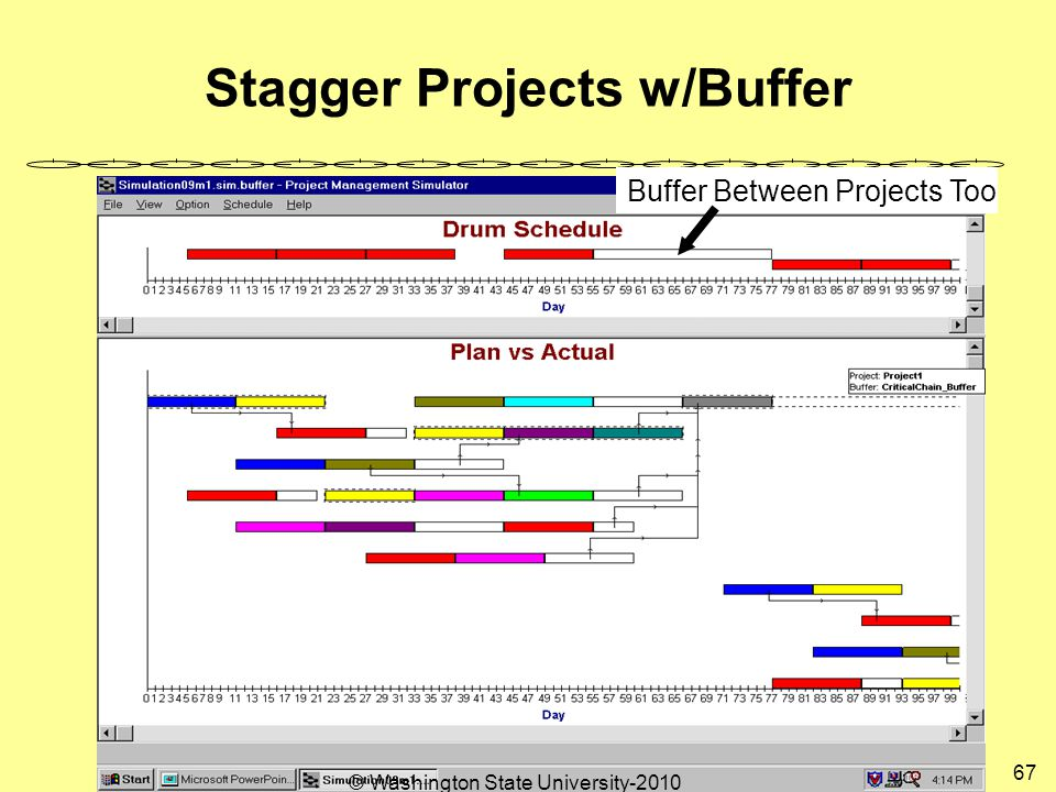 Stagger Projects w/Buffer Buffer Between Projects Too 67 © Washington State University-2010