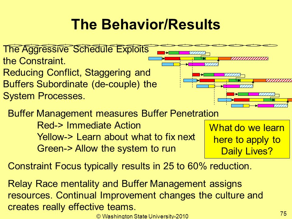 The Behavior/Results The Aggressive Schedule Exploits the Constraint.