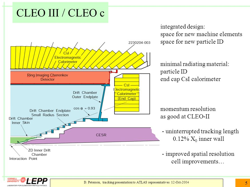 D. Peterson, tracking presentation to ATLAS representatives 12-Oct-2004 5 CLEO III / CLEO c integrated design: space for new machine elements space fo