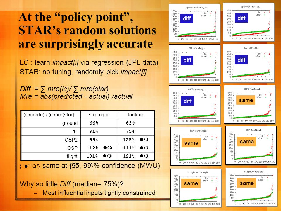 22 At the policy point , STAR's random solutions are surprisingly accurate LC : learn impact[i] via regression (JPL data) STAR: no tuning, randomly pick impact[i] Diff = ∑ mre(lc)/ ∑ mre(star) Mre = abs(predicted - actual) /actual {  } same at {95, 99}% confidence (MWU) Why so little Diff (median= 75%).