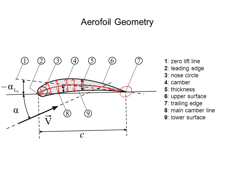Aerofoil Geometry 1: zero lift line 2: leading edge 3: nose circle 4: camber 5: thickness 6: upper surface 7: trailing edge 8: main camber line 9: lower surface