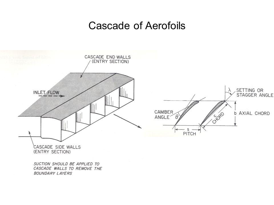 Cascade of Aerofoils