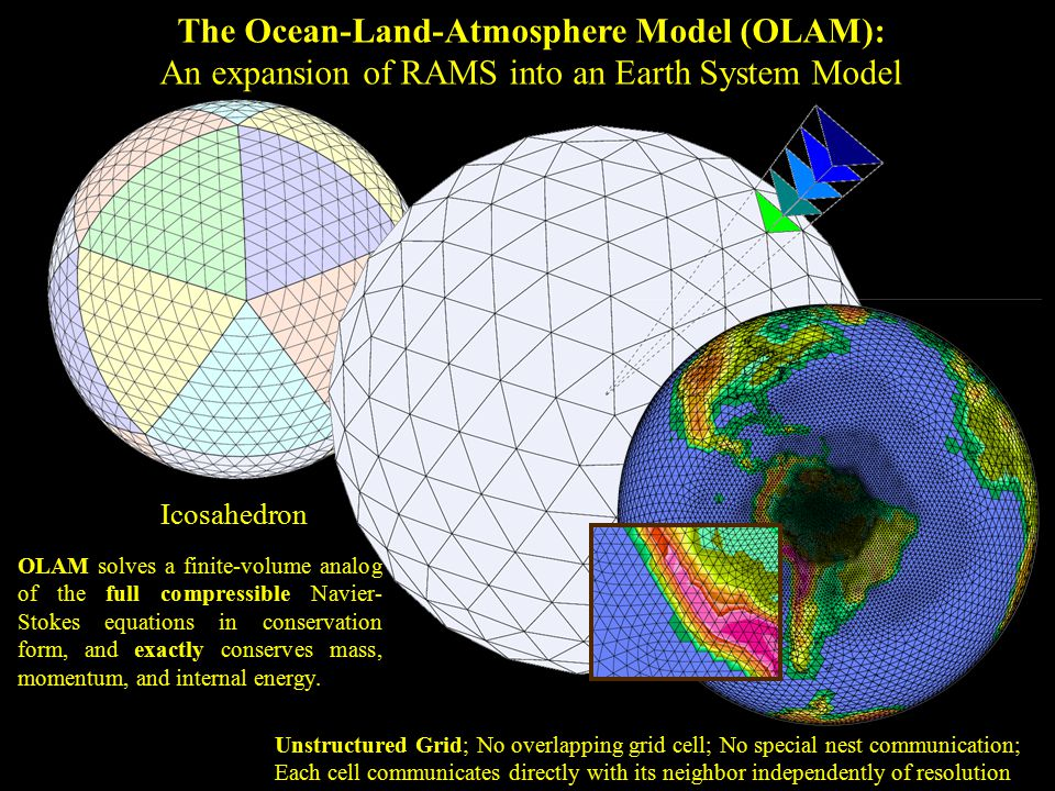 The Ocean-Land-Atmosphere Model (OLAM): An expansion of RAMS into an Earth System Model OLAM solves a finite-volume analog of the full compressible Navier- Stokes equations in conservation form, and exactly conserves mass, momentum, and internal energy.